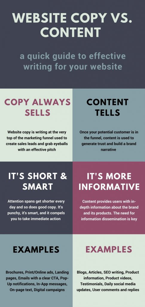 Copy vs. Content Infographic